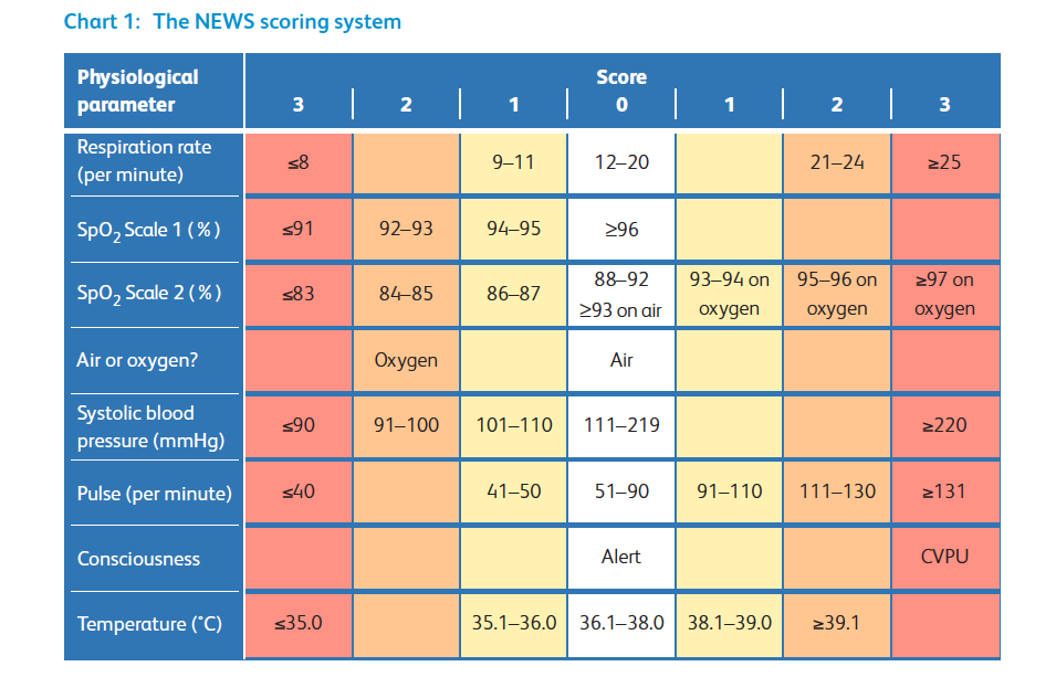 Updated Chart 1 NEWS scoring system